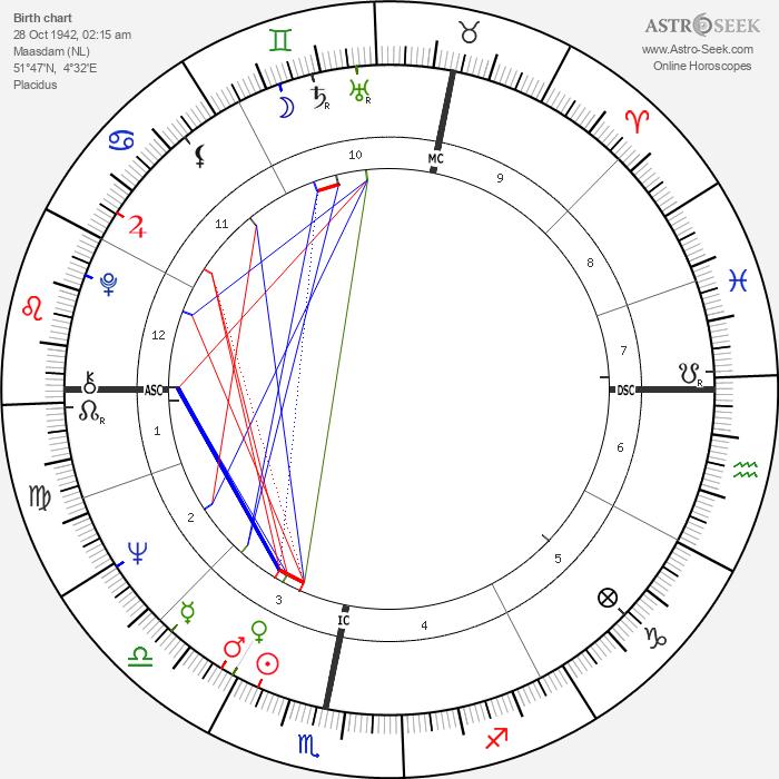 Kees Verkeke - Astrology Natal Birth Chart