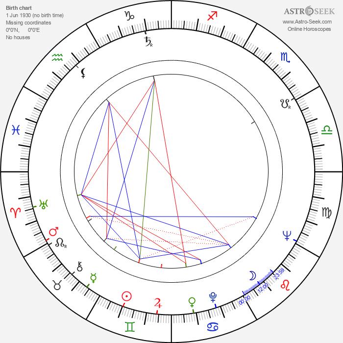 Kei Kumai - Astrology Natal Birth Chart