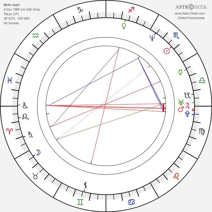 Keiji Gotoh - Astrology Natal Birth Chart