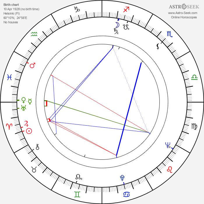 Keijo Komppa - Astrology Natal Birth Chart