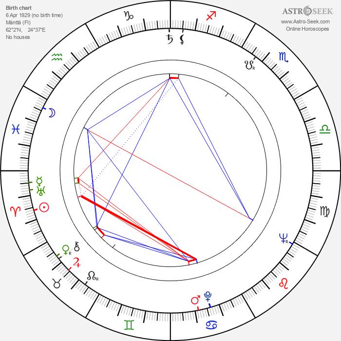 Keijo Liinamaa - Astrology Natal Birth Chart
