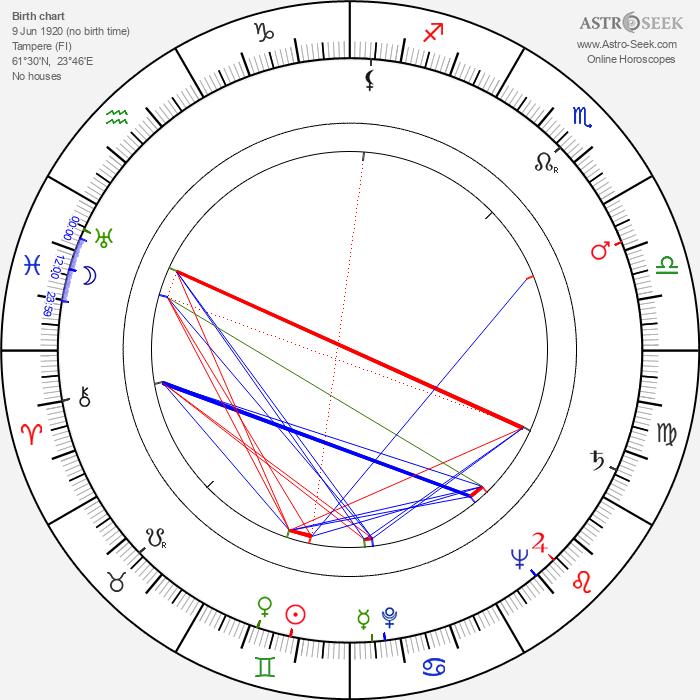 Keijo Lindroos - Astrology Natal Birth Chart