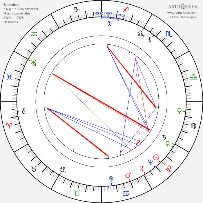 Keijo Virtamo - Astrology Natal Birth Chart