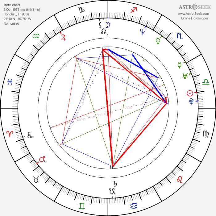 Keiko Agena - Astrology Natal Birth Chart
