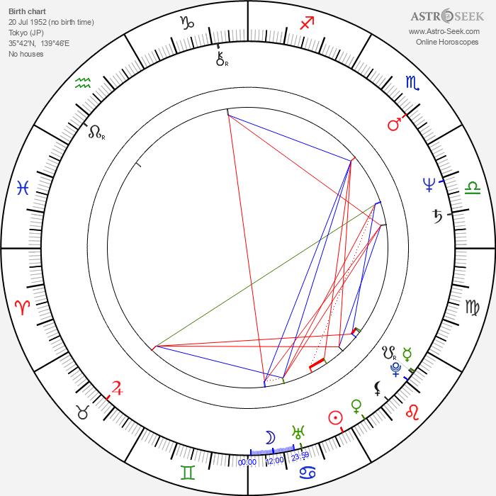 Keiko Matsuzaka - Astrology Natal Birth Chart