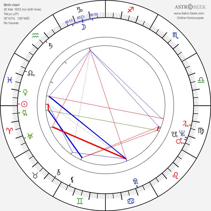 Keiko Yukishiro - Astrology Natal Birth Chart
