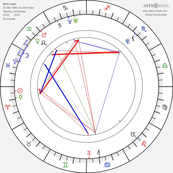 Keisha Castle-Hughes - Astrology Natal Birth Chart
