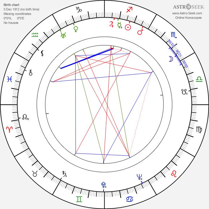 Keisuke Kinoshita - Astrology Natal Birth Chart