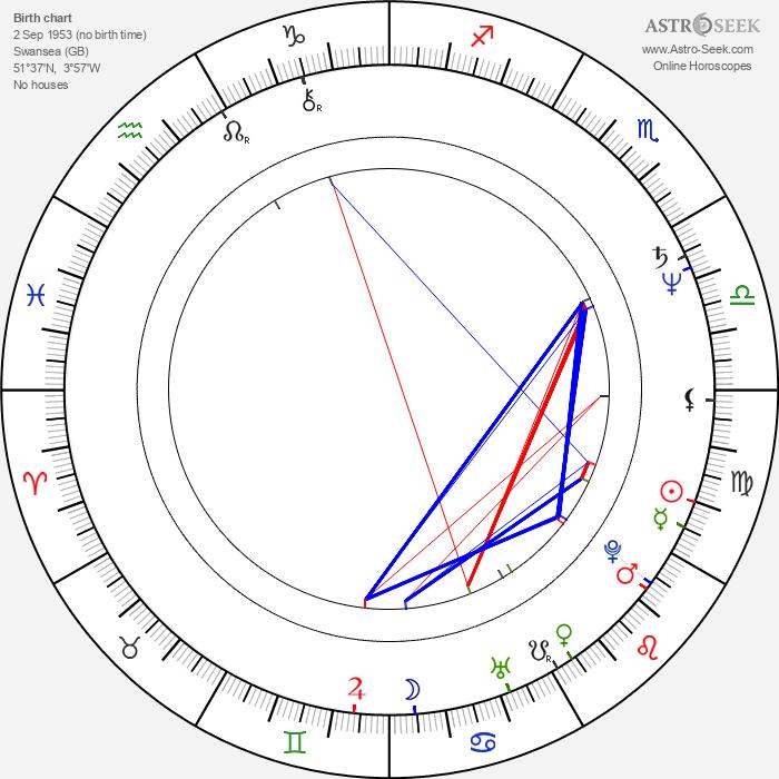 Keith Allen - Astrology Natal Birth Chart