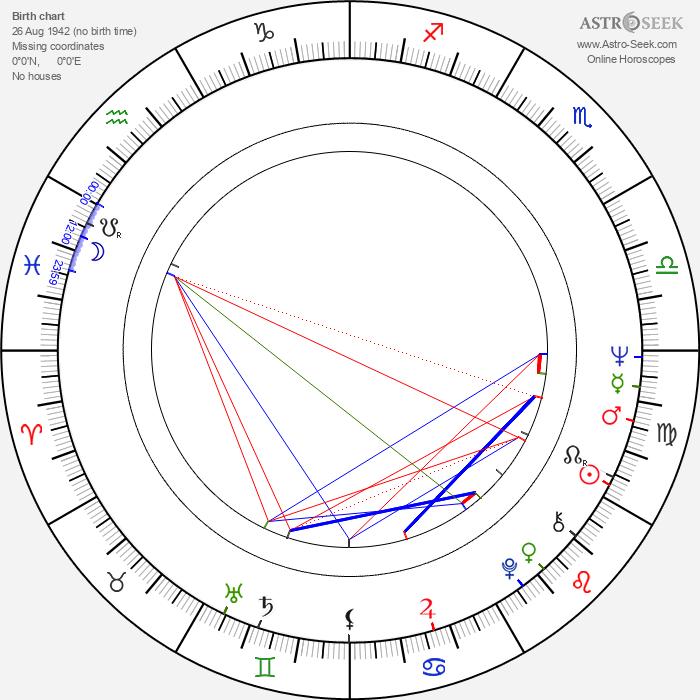Keith Allison - Astrology Natal Birth Chart