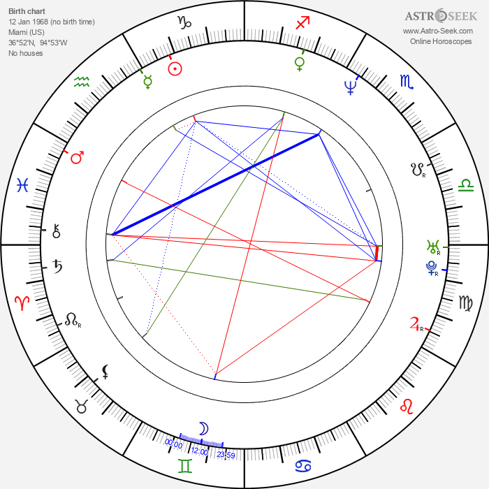 Keith Anderson - Astrology Natal Birth Chart