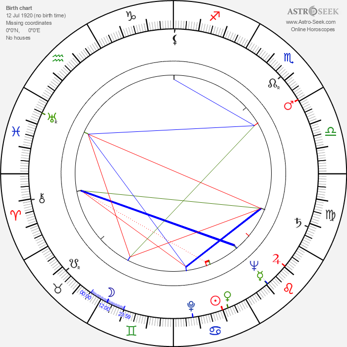 Keith Andes - Astrology Natal Birth Chart