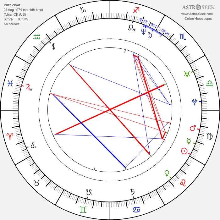 Keith Andreen - Astrology Natal Birth Chart