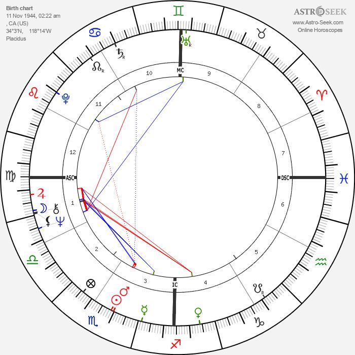 Keith Barish - Astrology Natal Birth Chart
