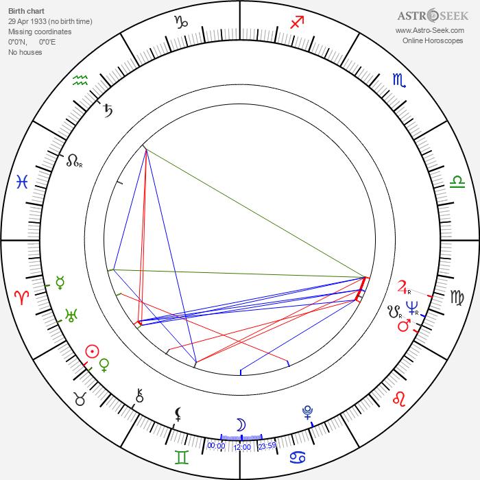 Keith Baxter - Astrology Natal Birth Chart