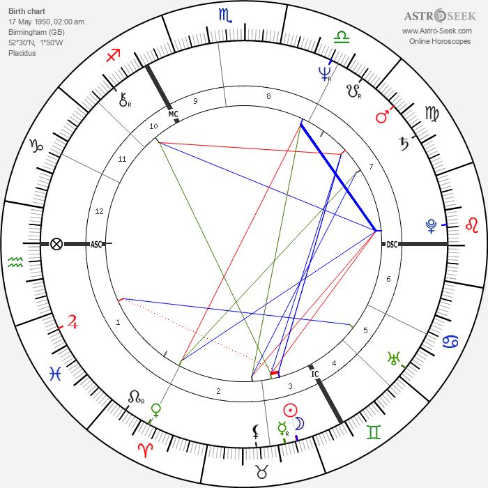 Keith Bradley - Astrology Natal Birth Chart