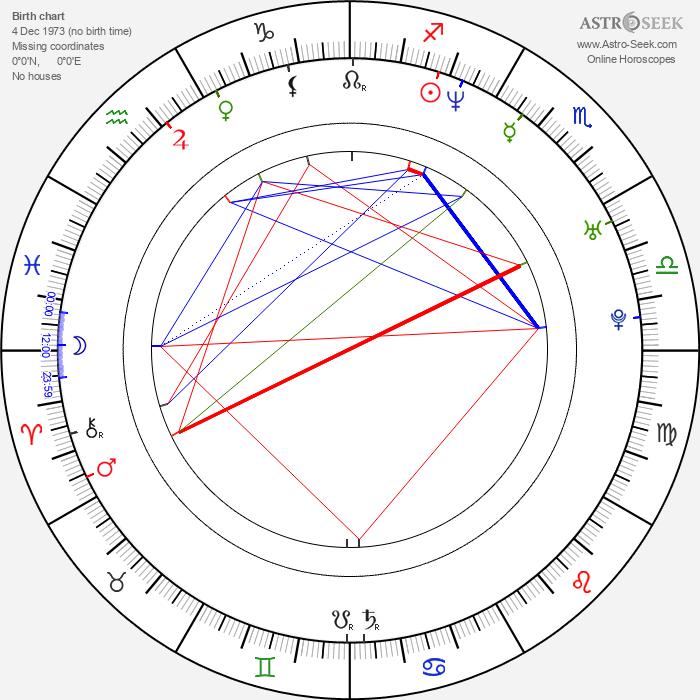 Keith Caputo - Astrology Natal Birth Chart