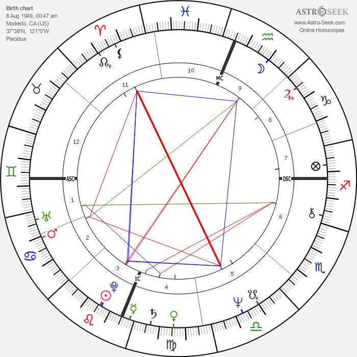 Keith Carradine - Astrology Natal Birth Chart