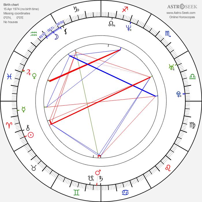 Keith Davis - Astrology Natal Birth Chart