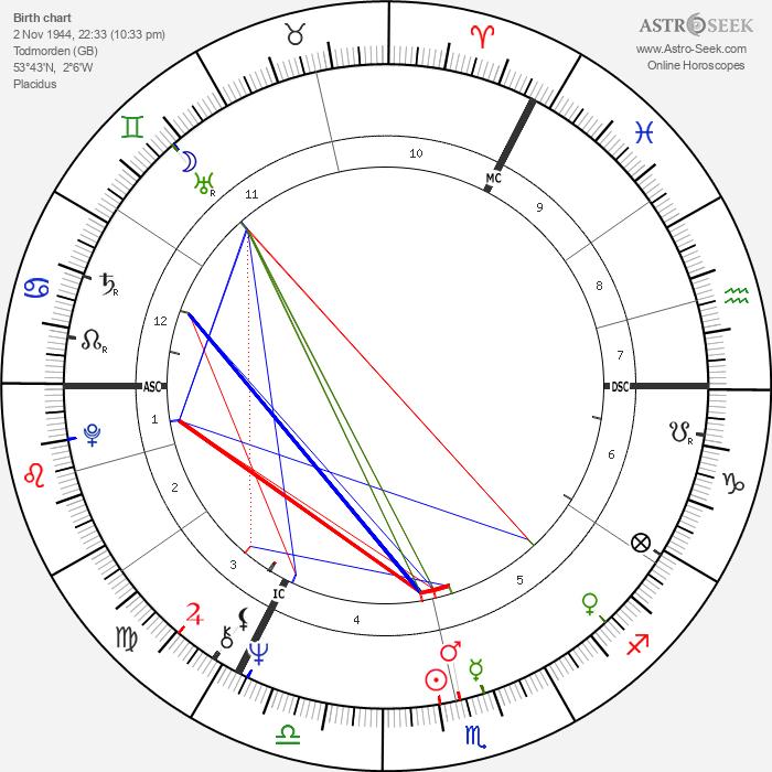 Keith Emerson - Astrology Natal Birth Chart