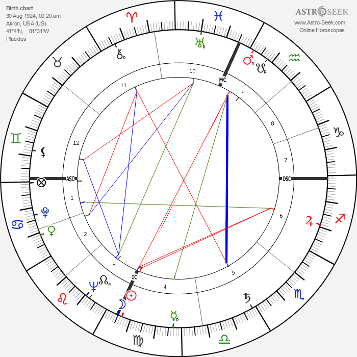 Keith Eyre Carter - Astrology Natal Birth Chart