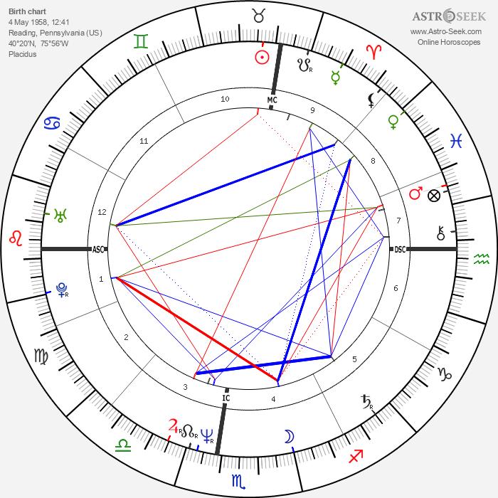 Keith Haring - Astrology Natal Birth Chart