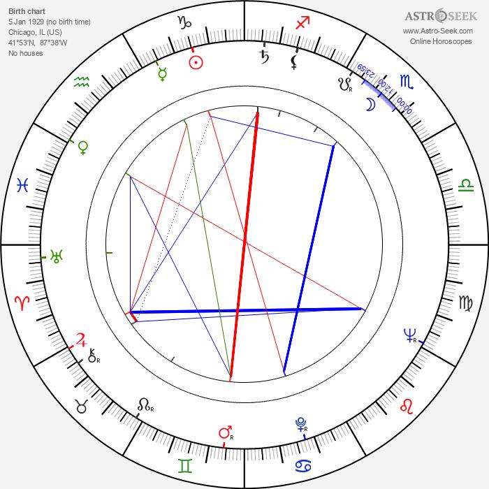 Keith Hefner - Astrology Natal Birth Chart