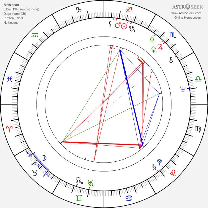 Keith Hopkins - Astrology Natal Birth Chart