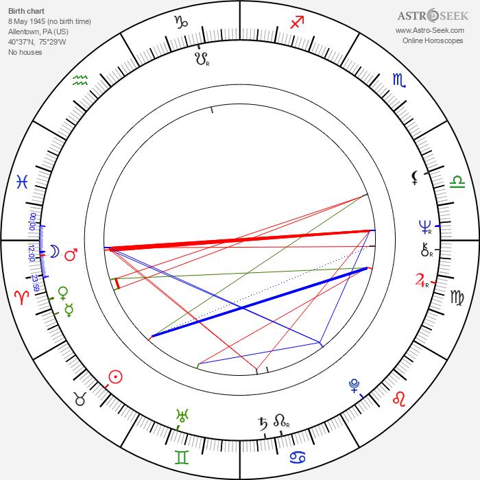 Keith Jarrett - Astrology Natal Birth Chart