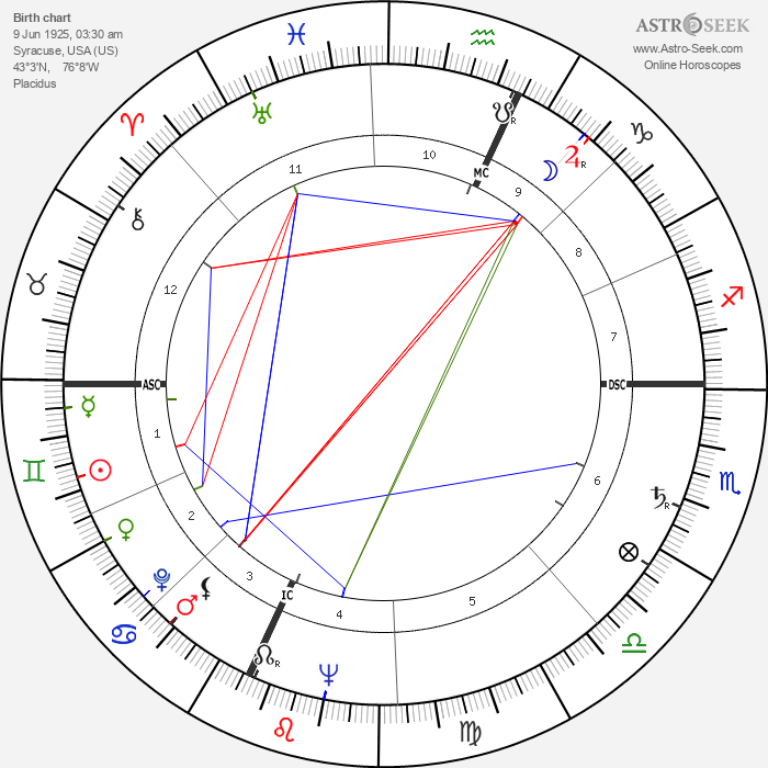 Keith Laumer - Astrology Natal Birth Chart