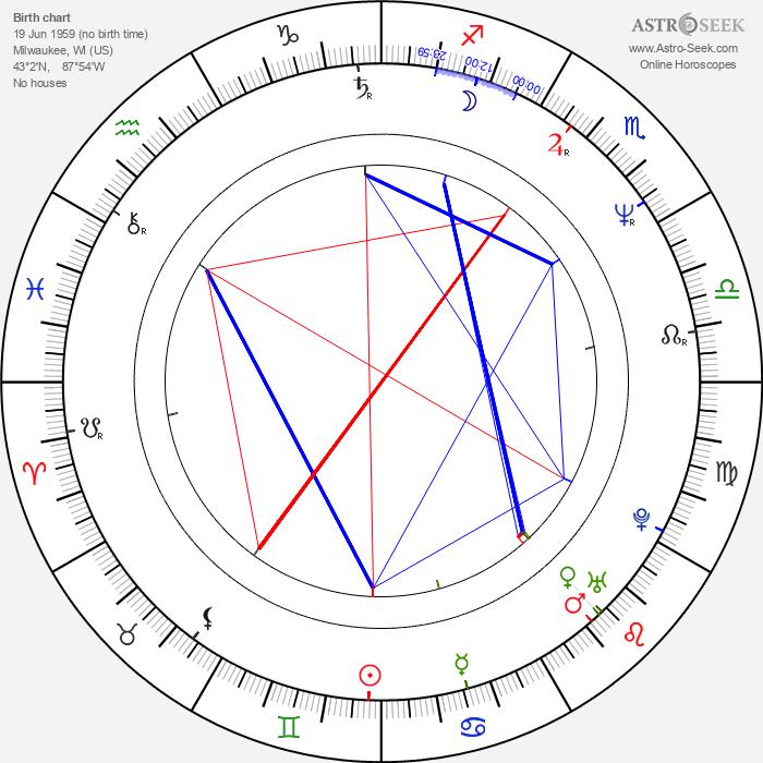 Keith Leon Williams - Astrology Natal Birth Chart