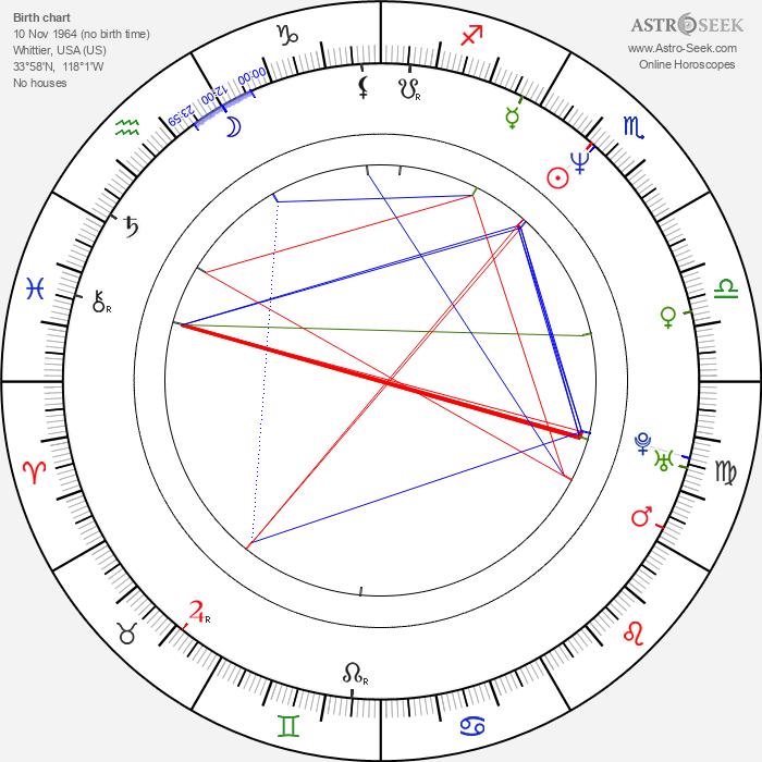 Keith Lockhart - Astrology Natal Birth Chart