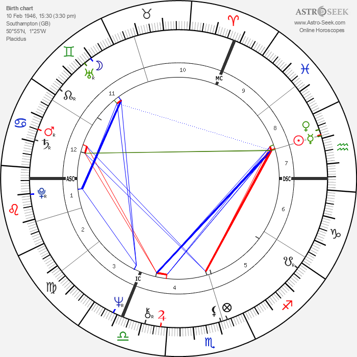 Keith Mans - Astrology Natal Birth Chart
