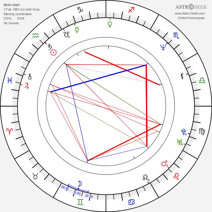 Keith Moyer - Astrology Natal Birth Chart