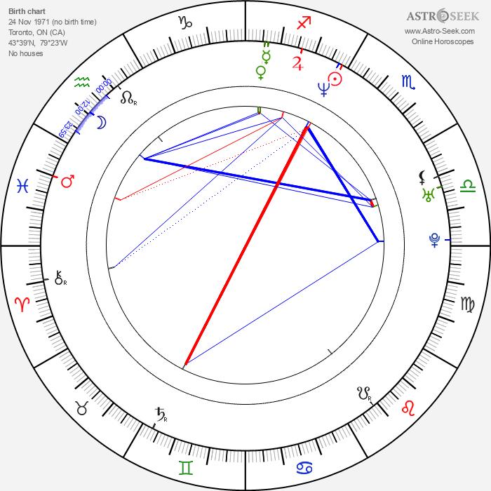 Keith Primeau - Astrology Natal Birth Chart