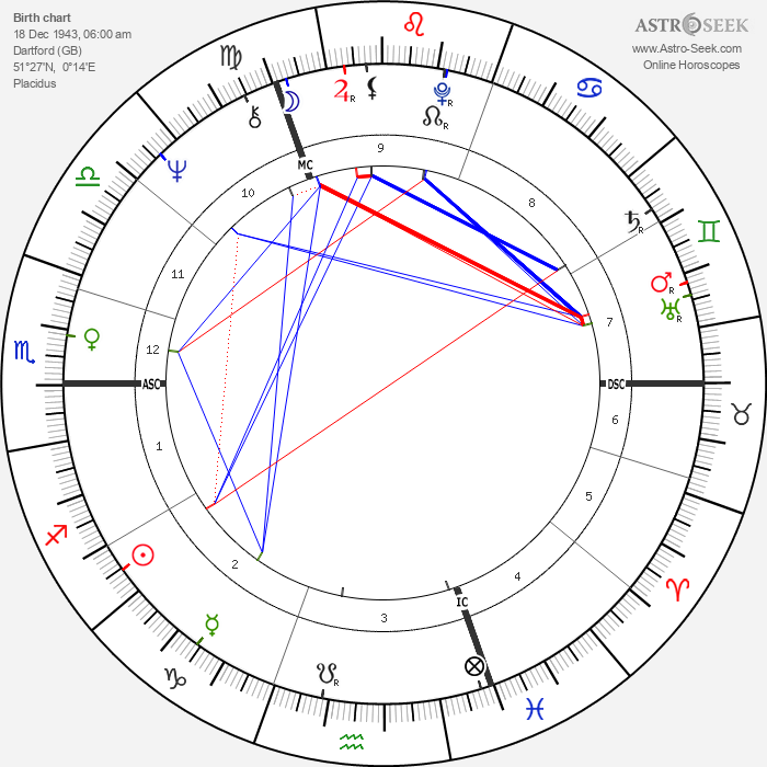 Keith Richards - Astrology Natal Birth Chart