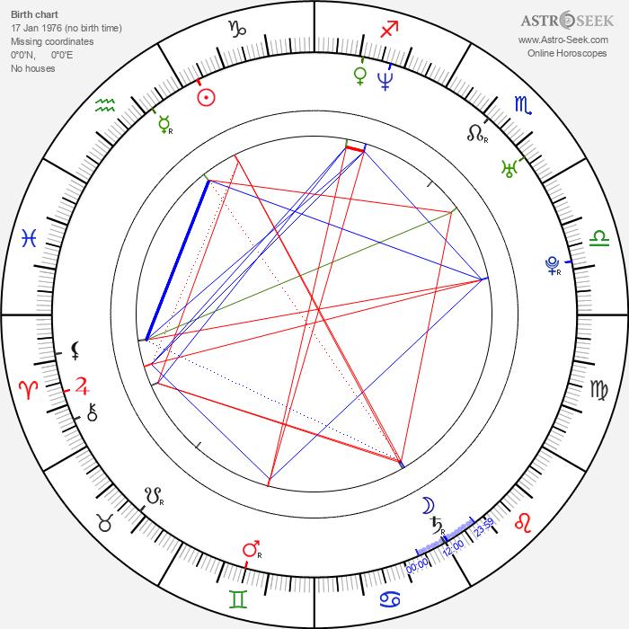 Keith Robinson - Astrology Natal Birth Chart