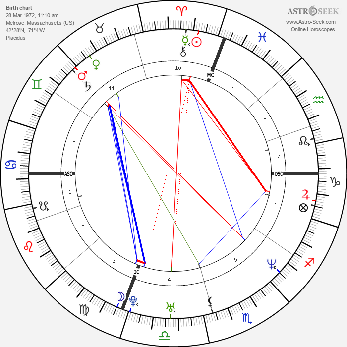 Keith Tkachuk - Astrology Natal Birth Chart