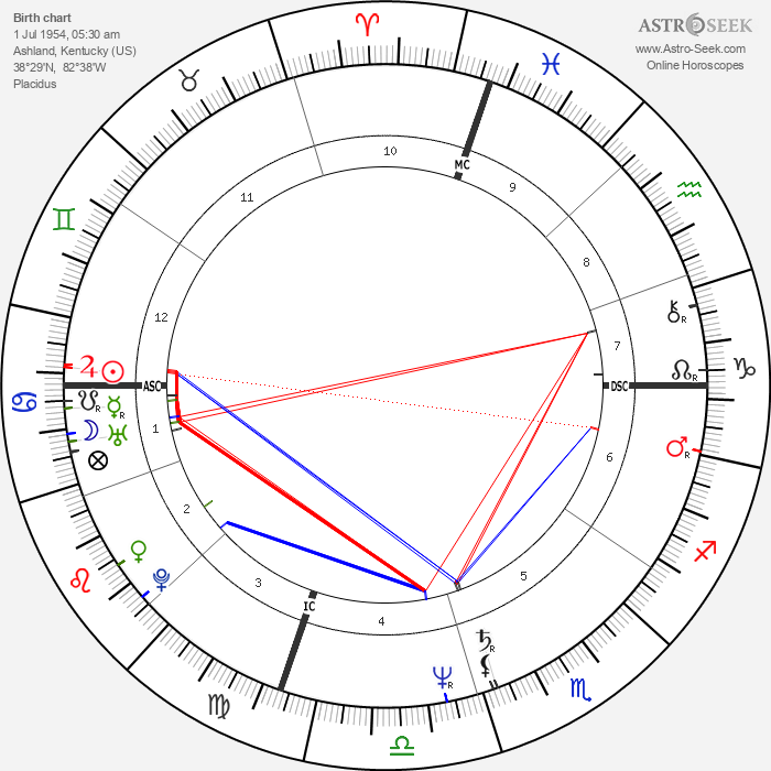 Keith Whitley - Astrology Natal Birth Chart