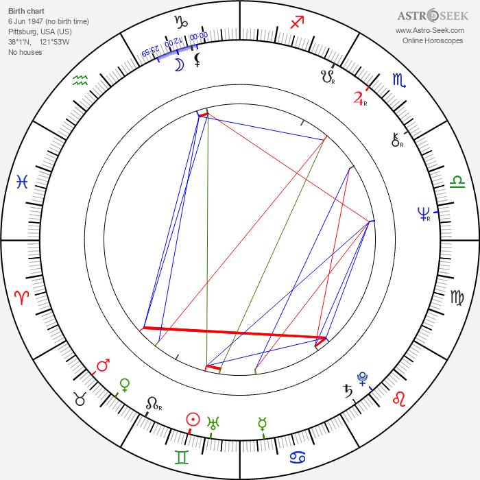 Keith Williams - Astrology Natal Birth Chart