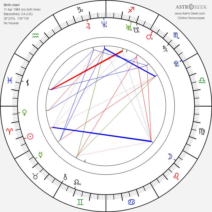 Kelli Garner - Astrology Natal Birth Chart