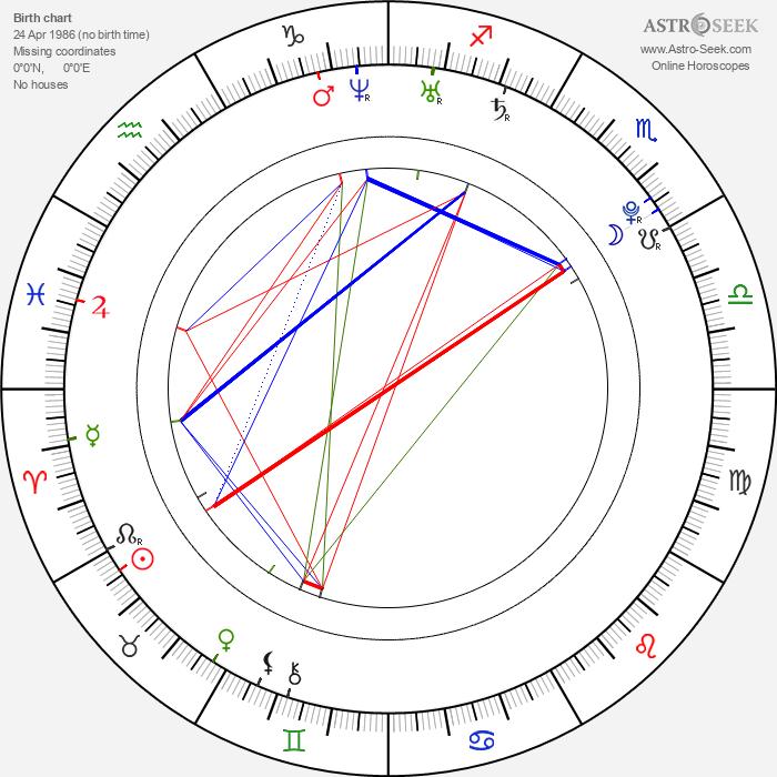 Kellin Quinn - Astrology Natal Birth Chart