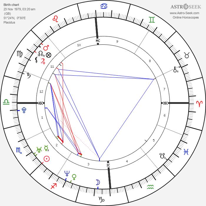 Kelly Brook - Astrology Natal Birth Chart