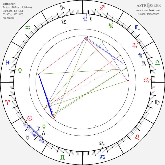 Kelly Clarkson - Astrology Natal Birth Chart