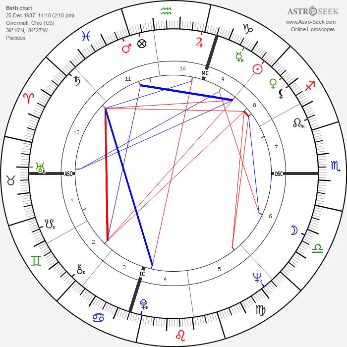 Kelly Isley - Astrology Natal Birth Chart