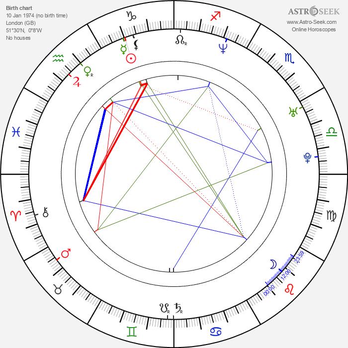 Kelly Marcel - Astrology Natal Birth Chart