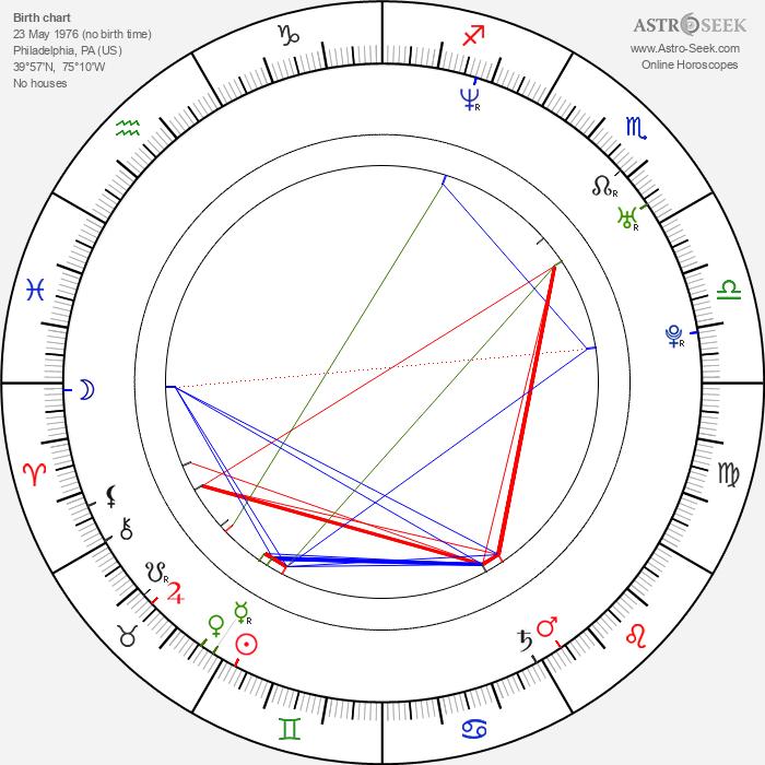 Kelly Monaco - Astrology Natal Birth Chart