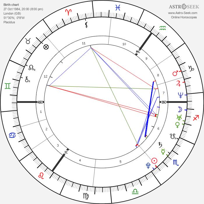 Kelly Osbourne - Astrology Natal Birth Chart