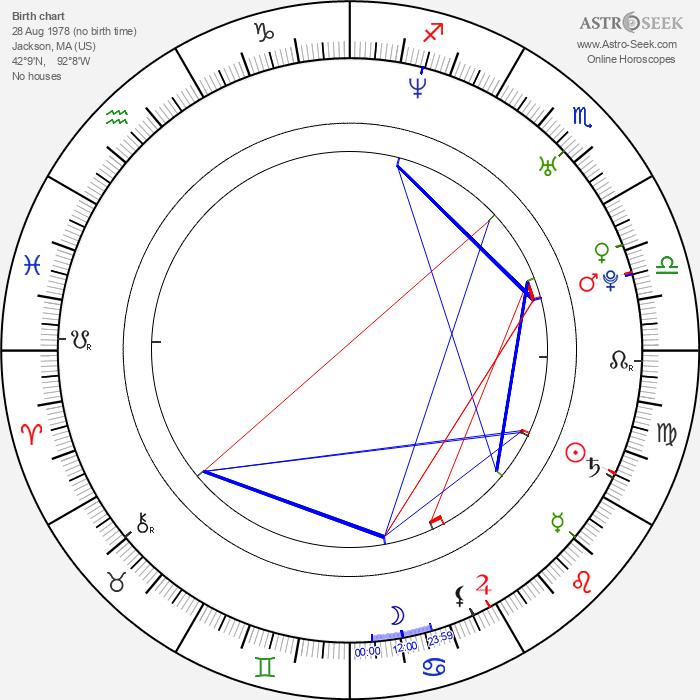 Kelly Overton - Astrology Natal Birth Chart