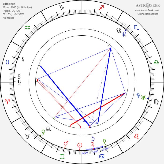 Kelly Reno - Astrology Natal Birth Chart